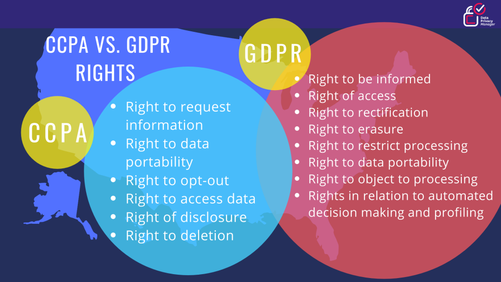 CCPA VS GDPR consumers' rights