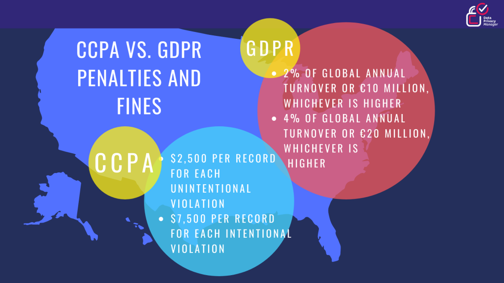 CCPA vs. GDPR -penalties and fines