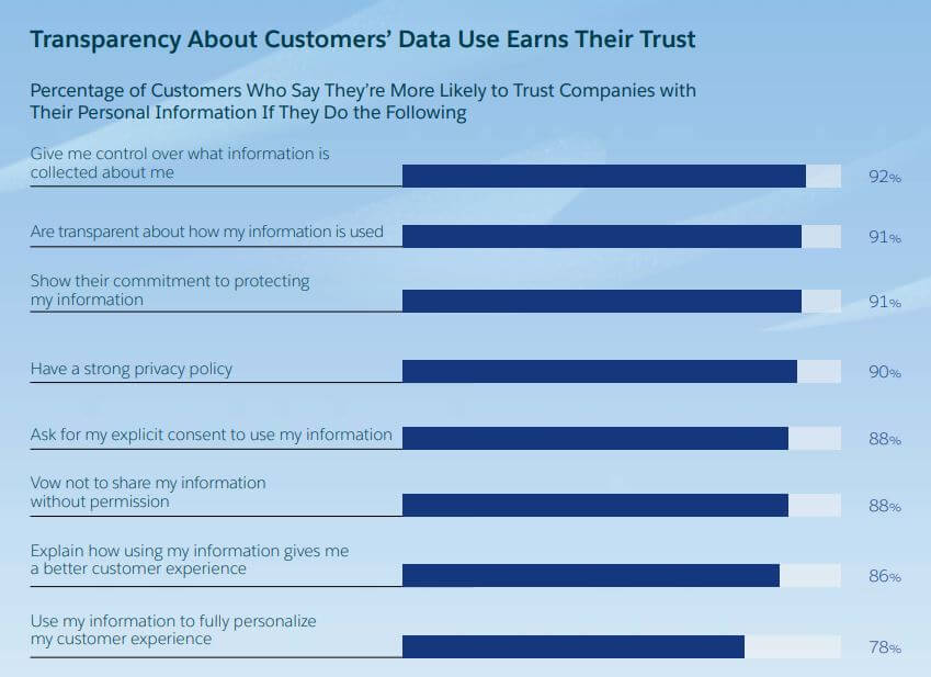 Reputation management-transparency-about-customers-data-and-trust