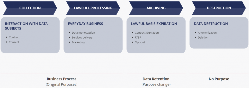 DPM Personal data lifecycle