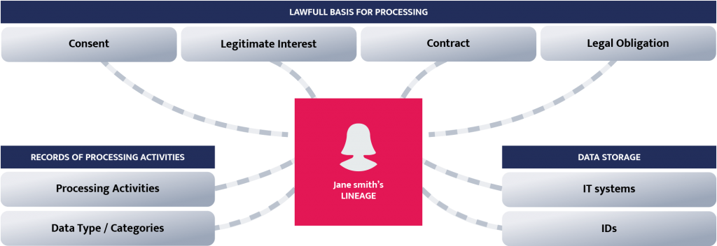 Lawfull basis for processing