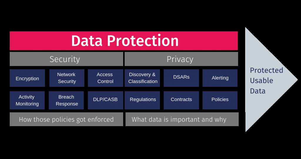 representation of data privacy vs. data security fields