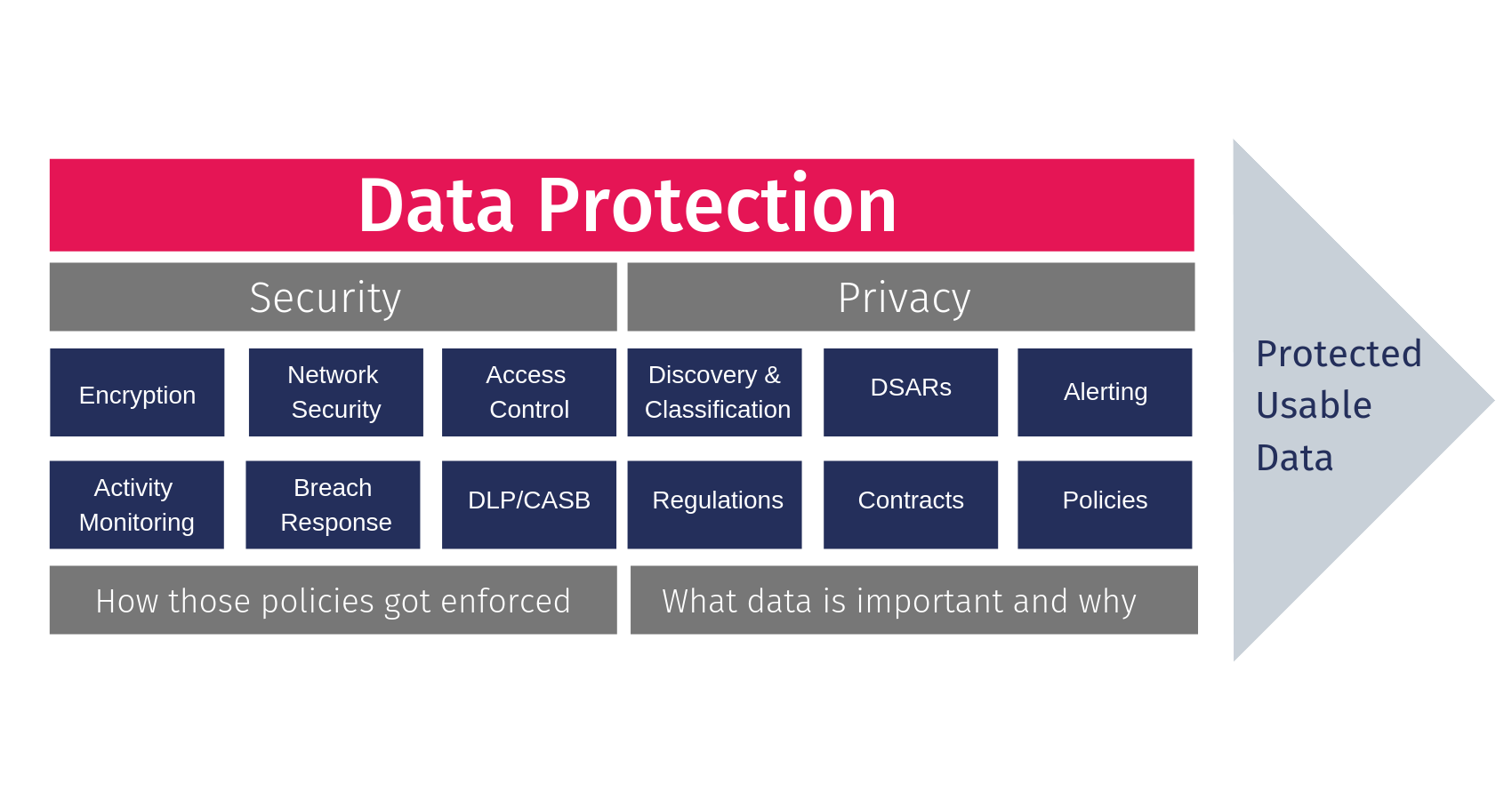 representation of data privacy vs. data security fields