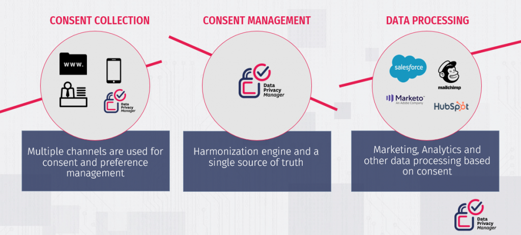 The position of consent management platform in your systems