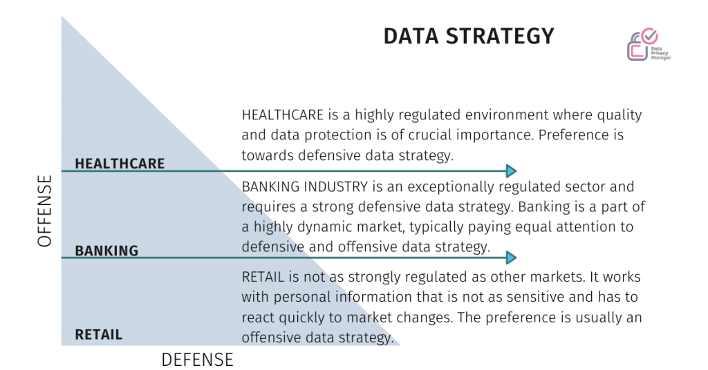 GDPR IN BANKING -data strategy compared to other industries like retail and healthcare