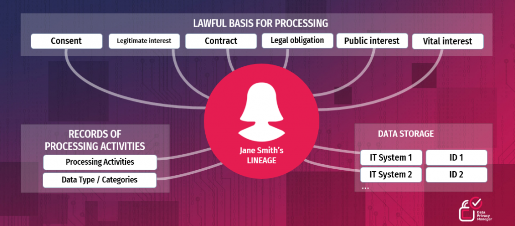 LAWFUL BASIS FOR PROCESSING EXAMPLE