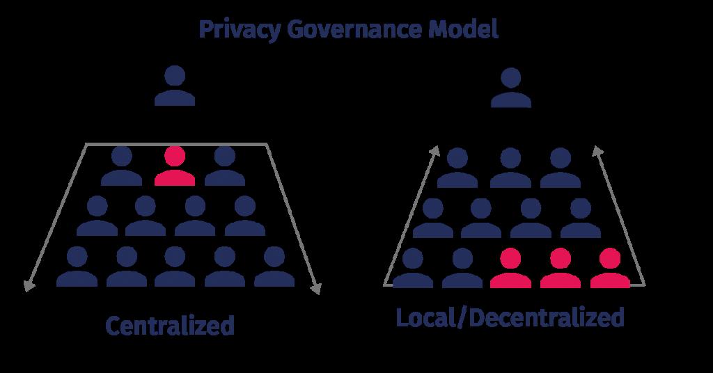 Privacy governance model