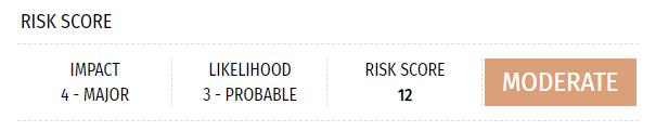 DPIA risk score matrix