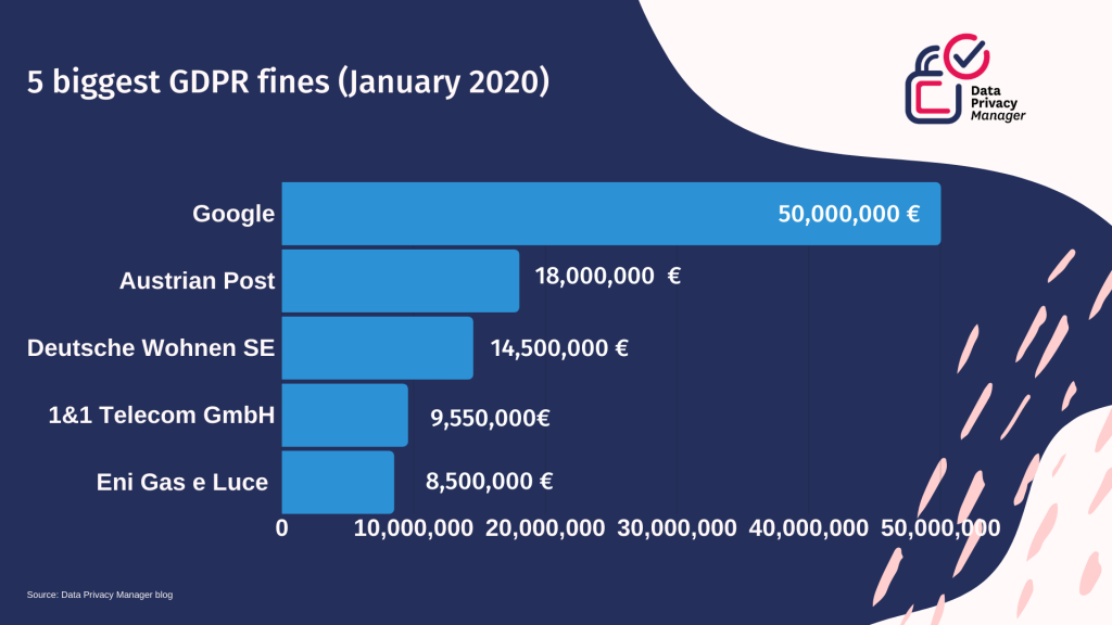 statistics showing 5 biggest gdpr fines