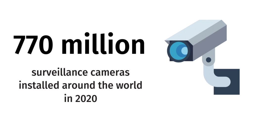 770 million surveillance cameras installed around the world today, and 1 billion in 2021