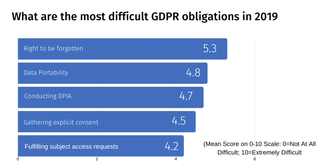 Data Privacy and Data Security statistics