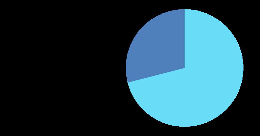 Data Privacy statistics