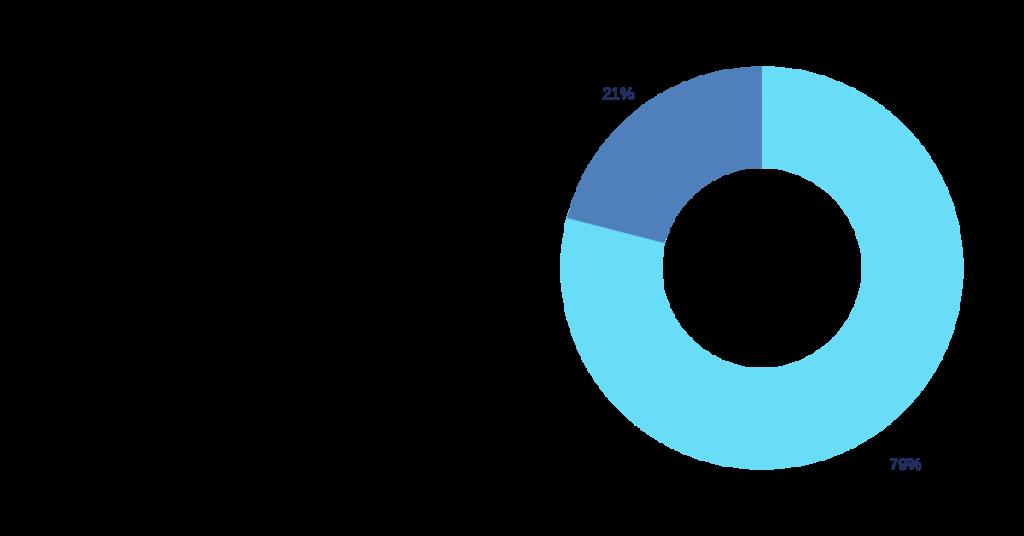 data privacy statistics on social media