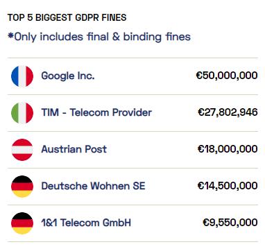 top gdpr fine in 2020 google tim telecom gmbh