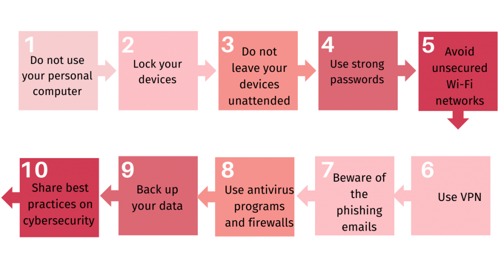 10 Cybersecurity tips for working from home in the time of COVID-19