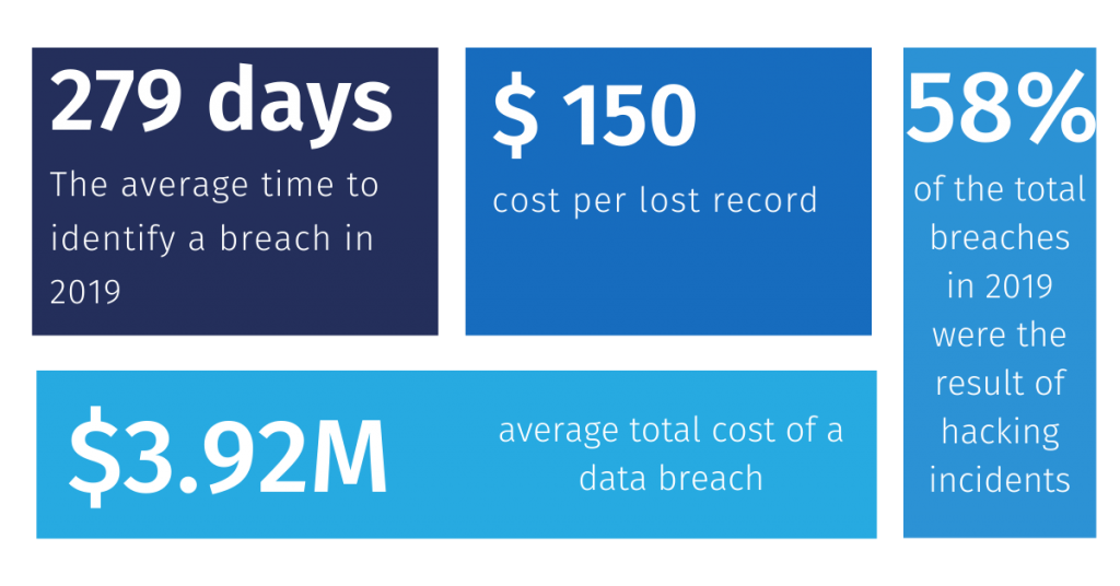 Data security and data breach statistics