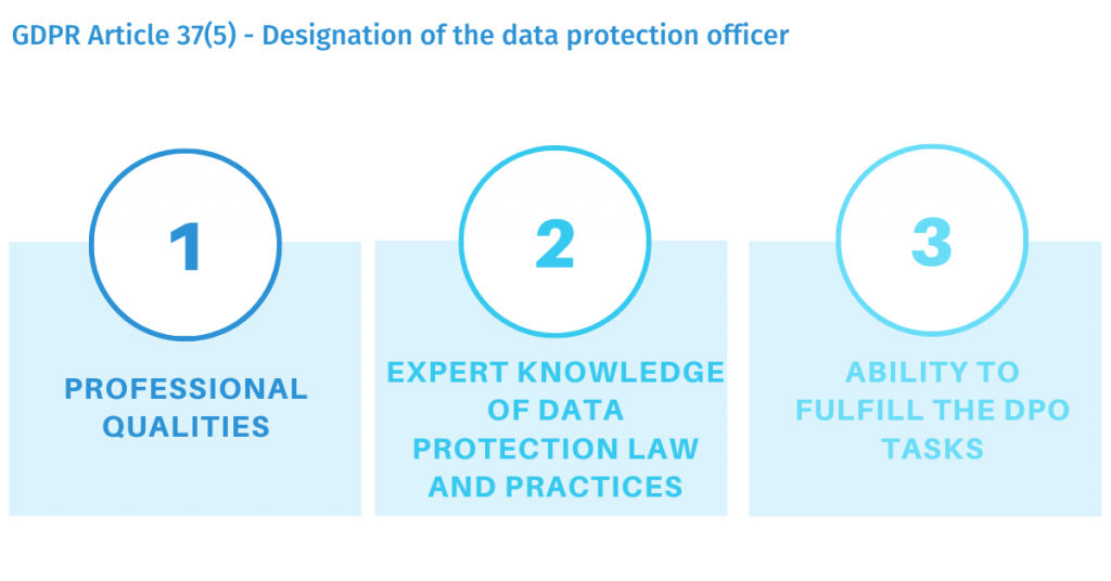 GDPR Article 37(5) - Designation of the data protection officer
