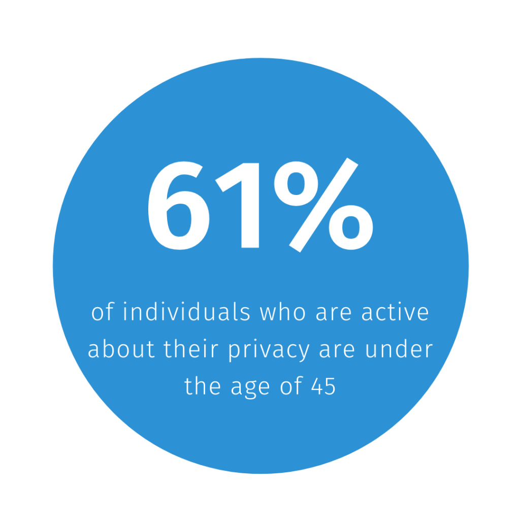 Statistic about younger generation caring about their privacy (2)