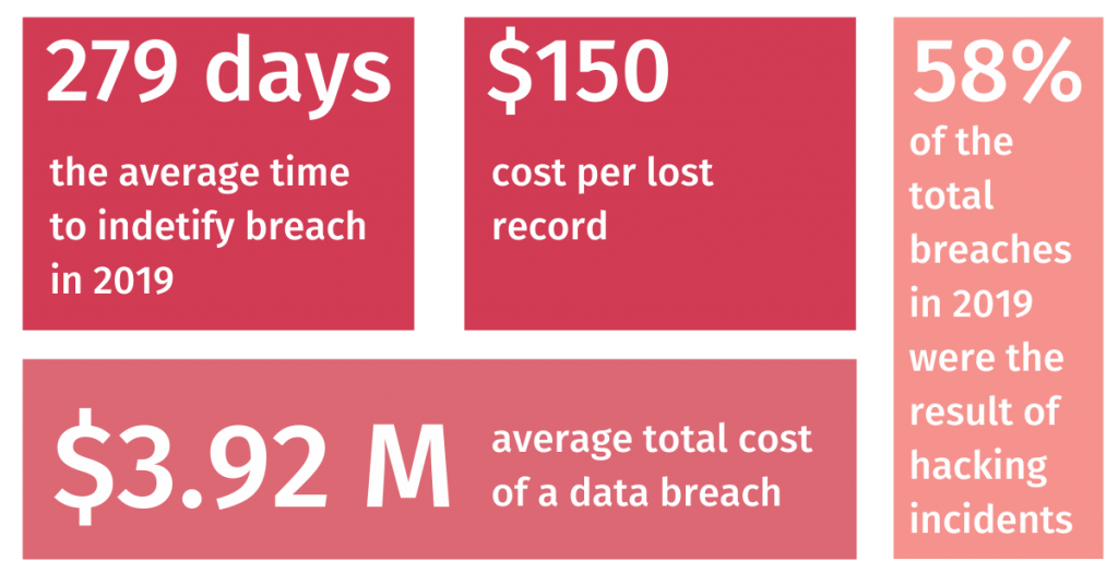 reputation management ponemone-institute-research-on-cost of a data breach