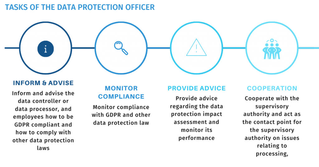 tasks of a data protection officer (dpo) according to the GDPR article 39