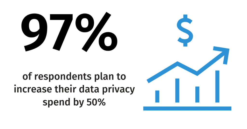 97 percent of respondents are planning on incr4easing their data privacy budgets by 50 percent