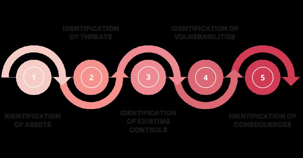 Steps for risk identification