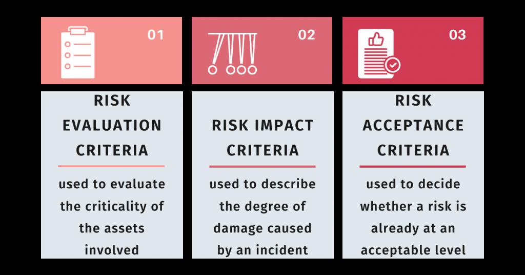 phases of context establishmen in risk management