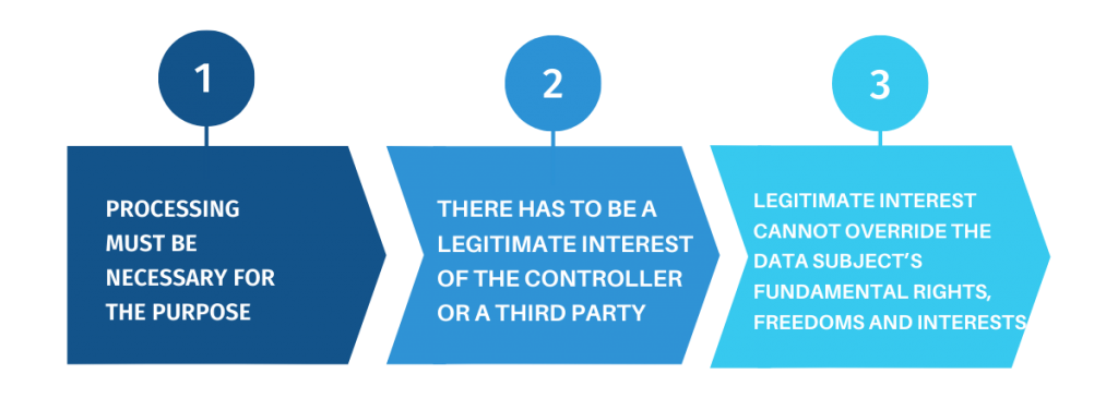 3 elements of legitimate interest assessment (LIA)