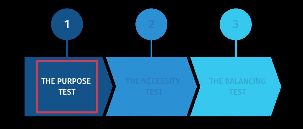 The purpose test OF LEGITIMATE INTEREST ASSESSMENT (LIA)