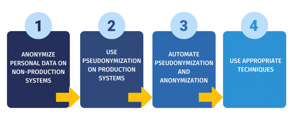recommendations on using pseudonymization and anonymization