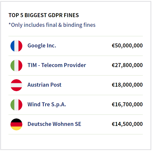 top gdpr fine in 2020 google tim telecom