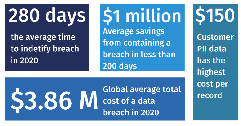 Cost of a data breach report in 2020