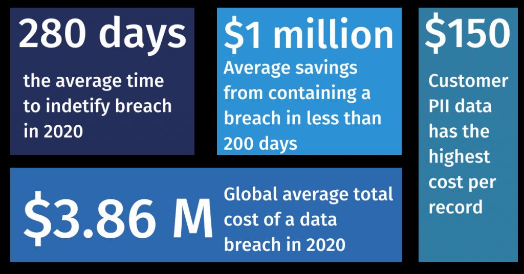 Cost of a data breach report in 2020