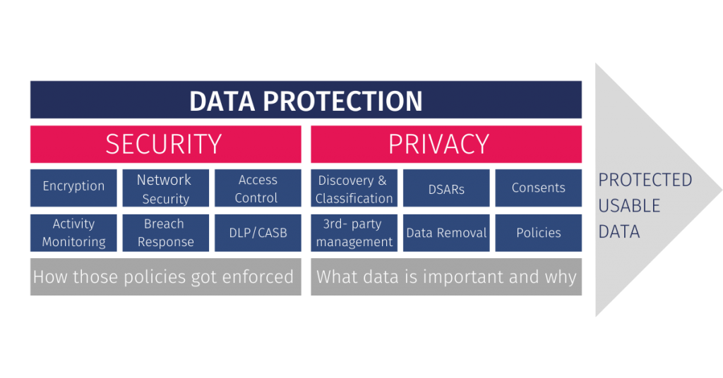 visual representation of data privacy and data security areas