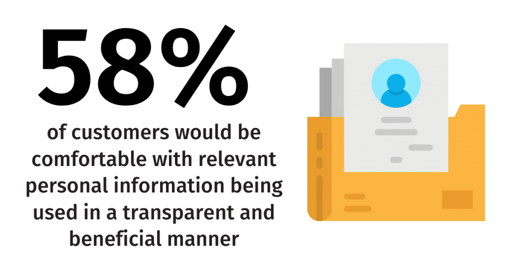 58%of customers would be comfortable with relevant personal information being used in a transparent and beneficial manner