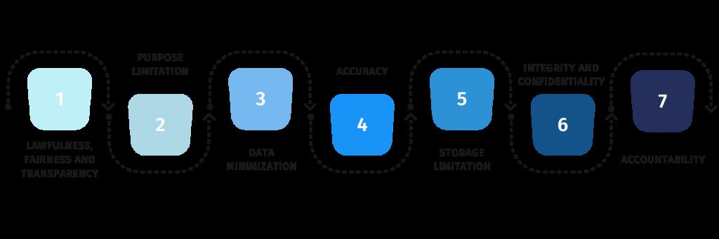 seven principles of GDPR