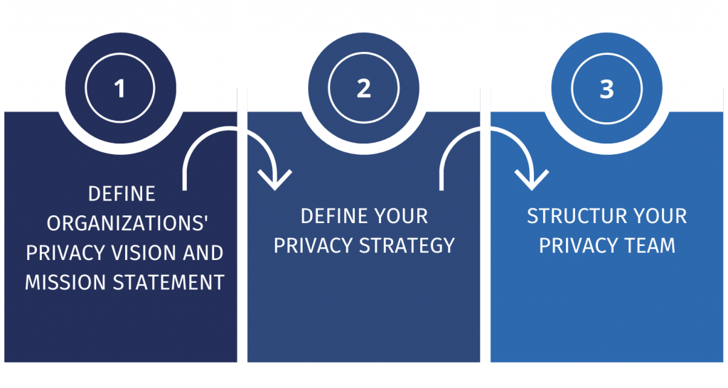 three key steps that need to be addressed in order to implement a proactive privacy program