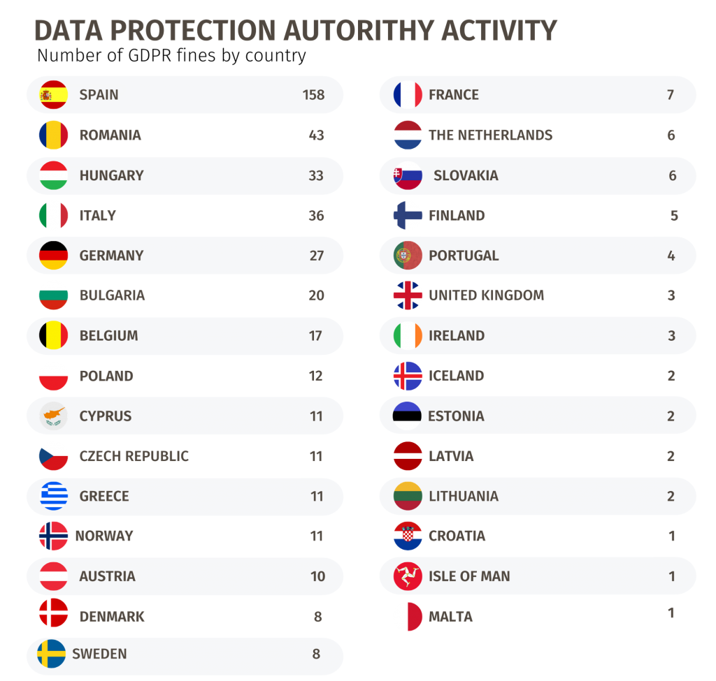 Number of GDPR fines by country in EU and EEU
