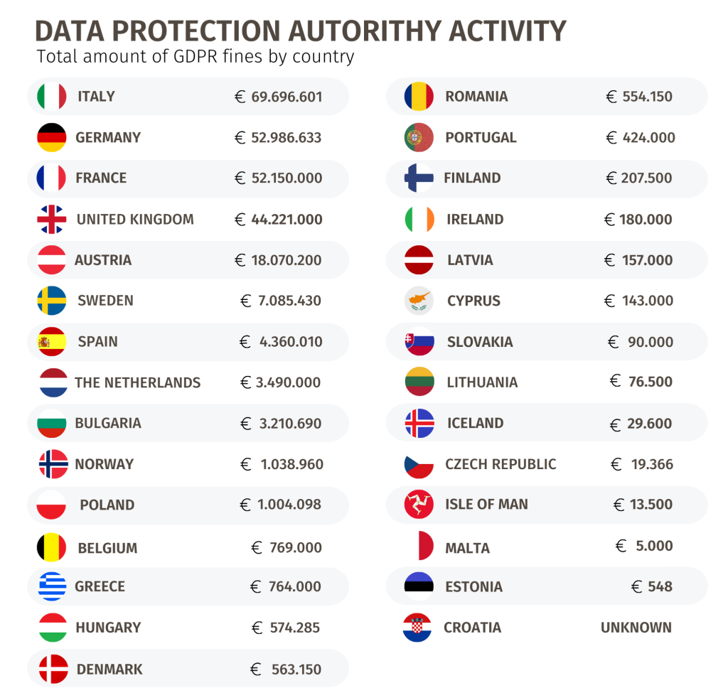 Total amount of GDPR fines by country