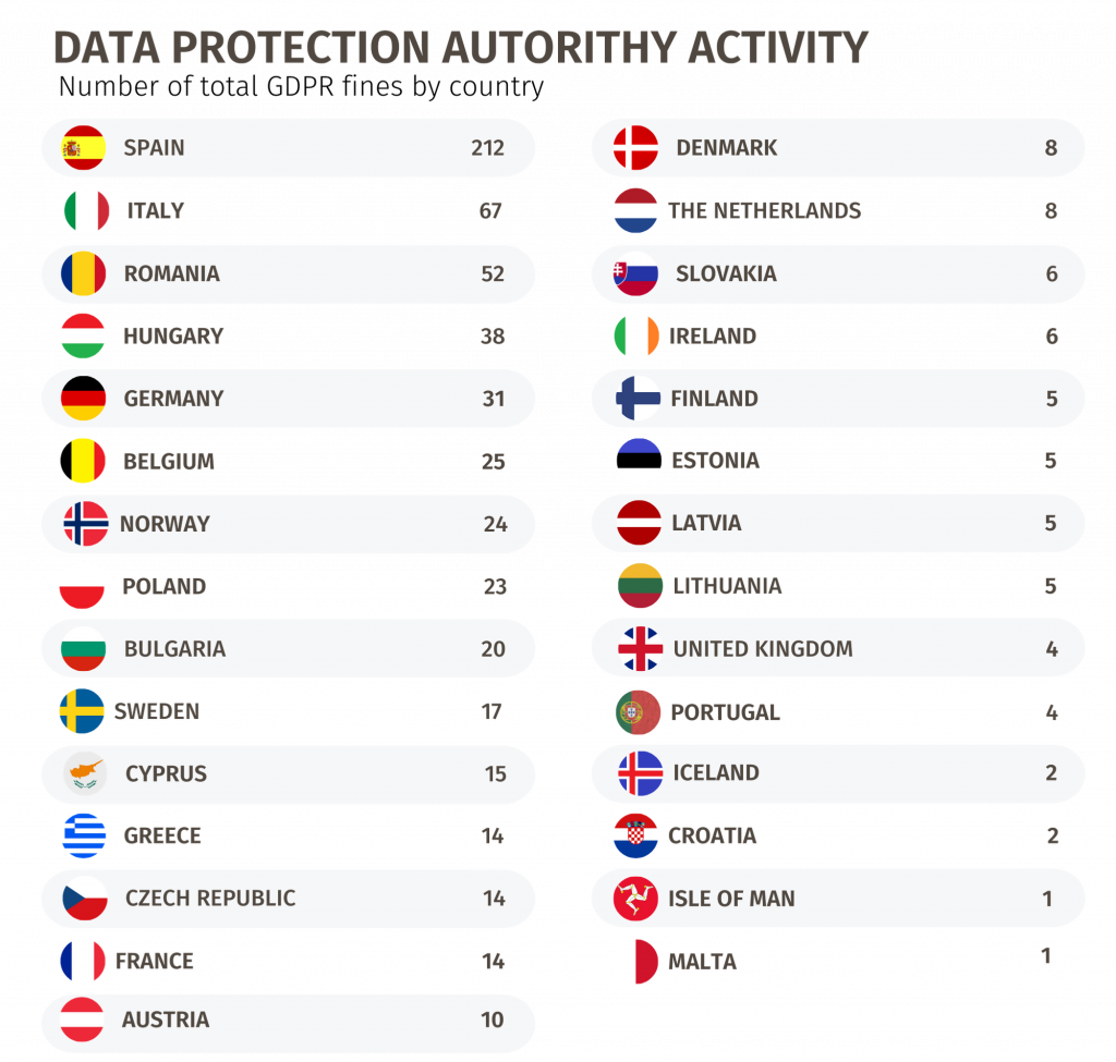 Number of GDPR fines by country