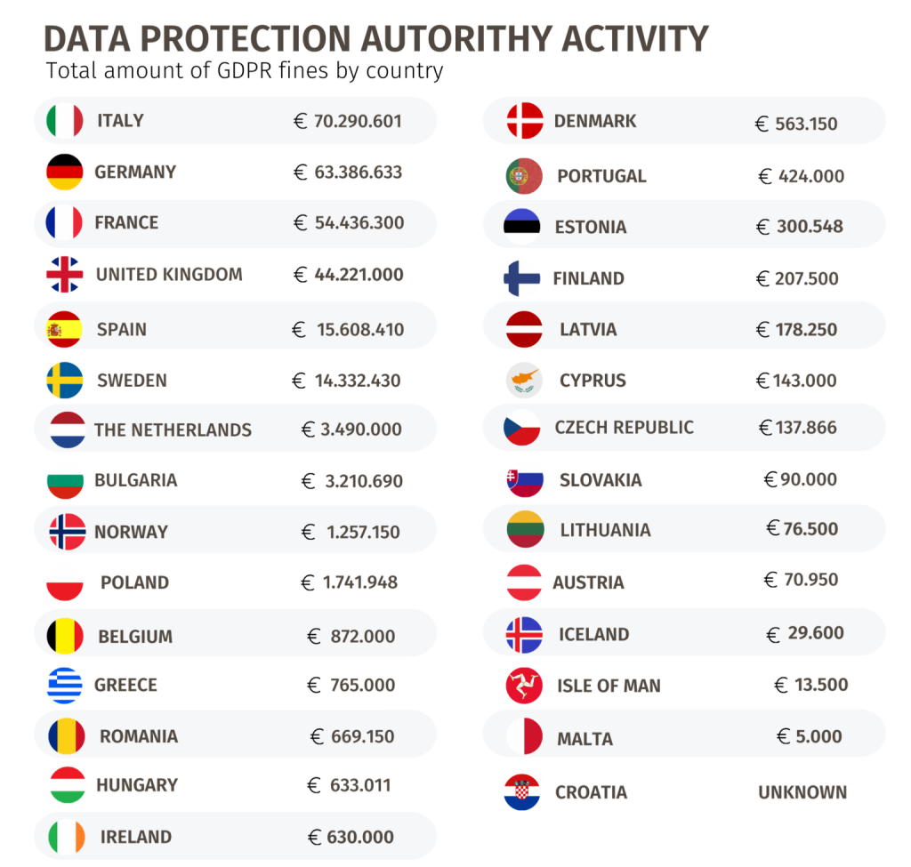Total amount of GDPR fines issued by each EU country in euros