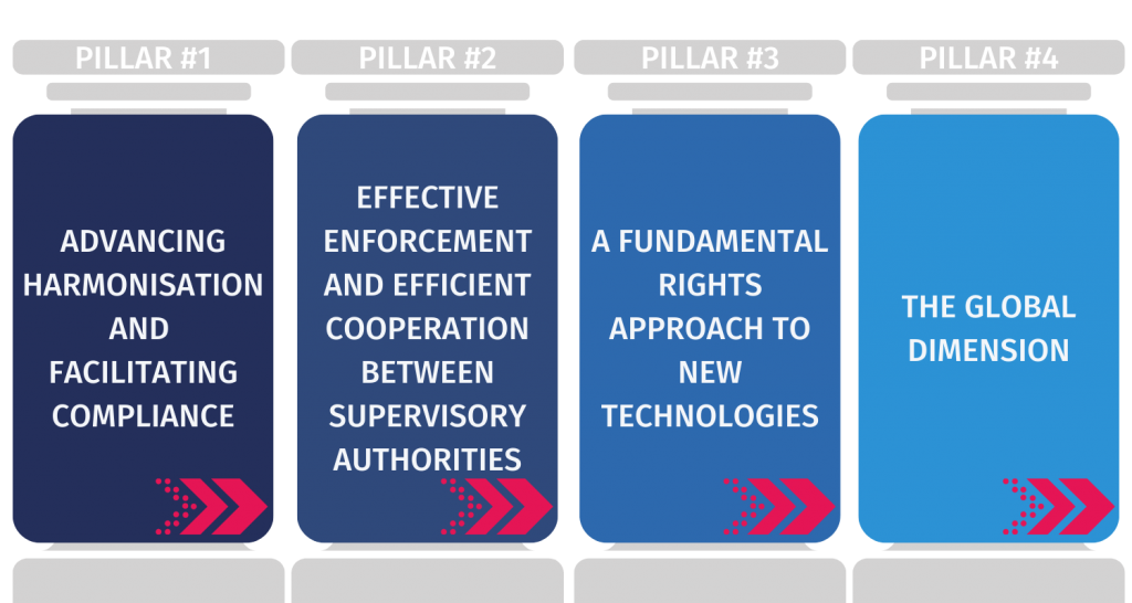 four main pillars of EDPB data protection strategy for 2021- 2023
