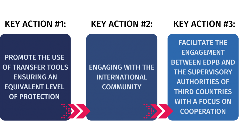 key action for global dimension pillar of the EDPB strategy for 2021-2023