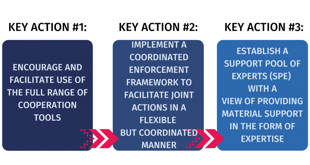 key actions for the second pillar of EDPB strategy