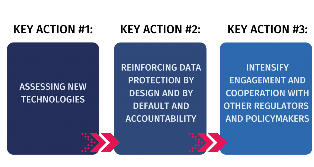 three key actions of Eureopan Data Protection Board for third pillar of new technologies