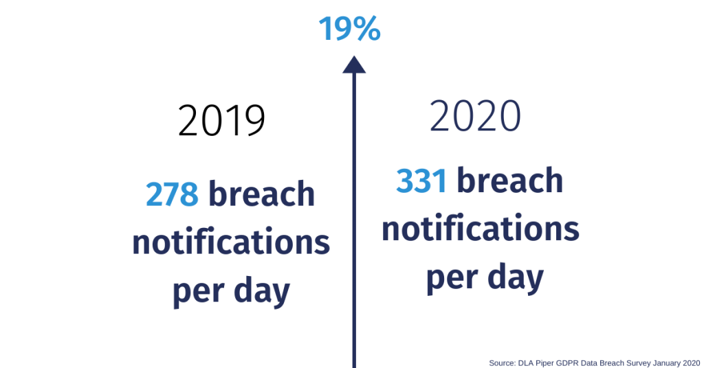 GDPR statistics on increase of data breaches from 2019 to 2020