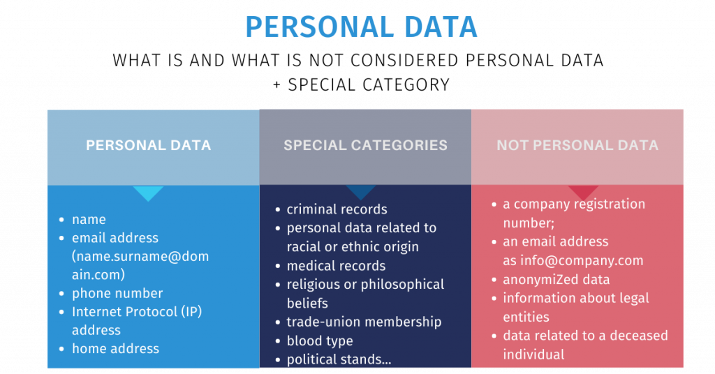 differences between personal data and non-personal data in GDPR