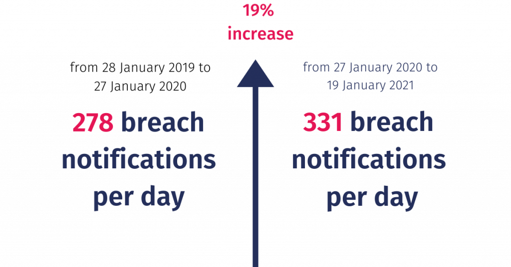 increase in number of data breach notification in the past year