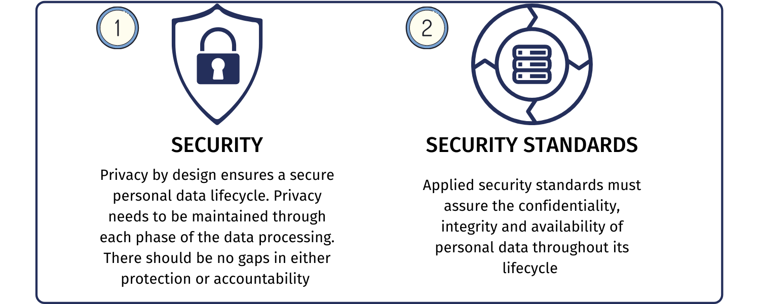 Privacy by desing principle, end to end security and full lifecycle protection