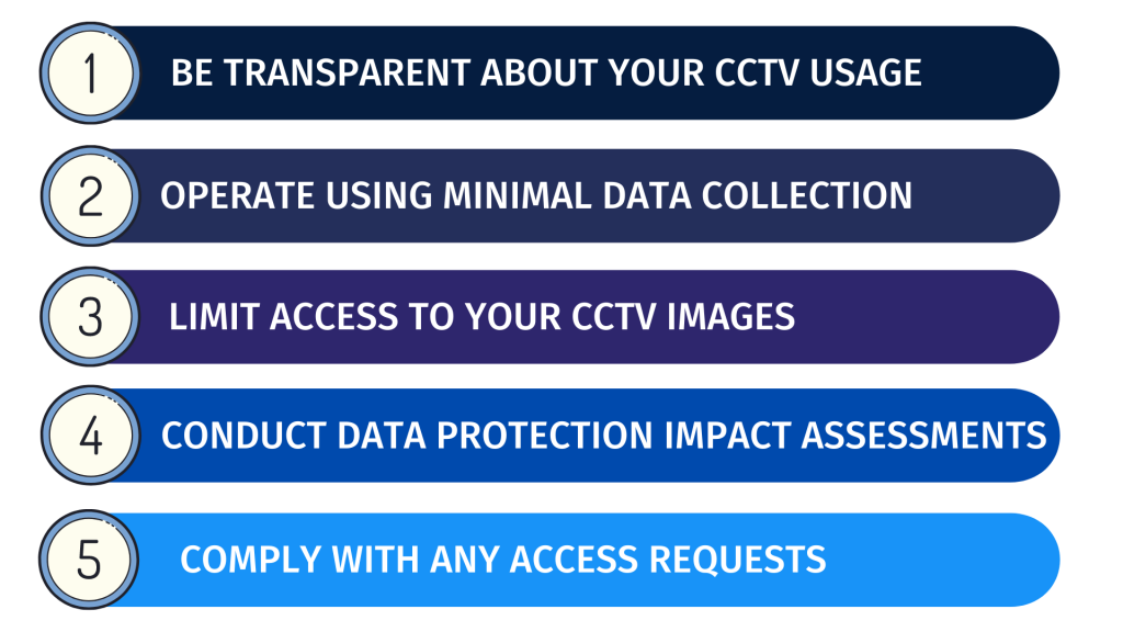 5 step guide to transparent and GDPR compliant video surveillance and CCTV